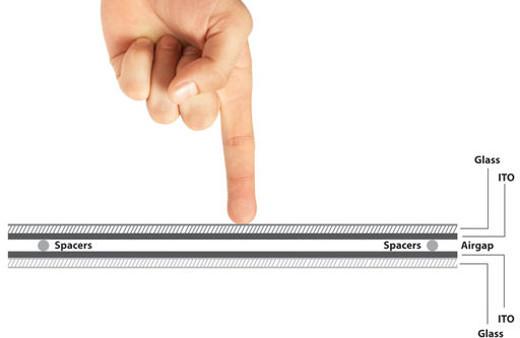 ekran pojemnościowy dotyk pojemnościowy wyświetlacz